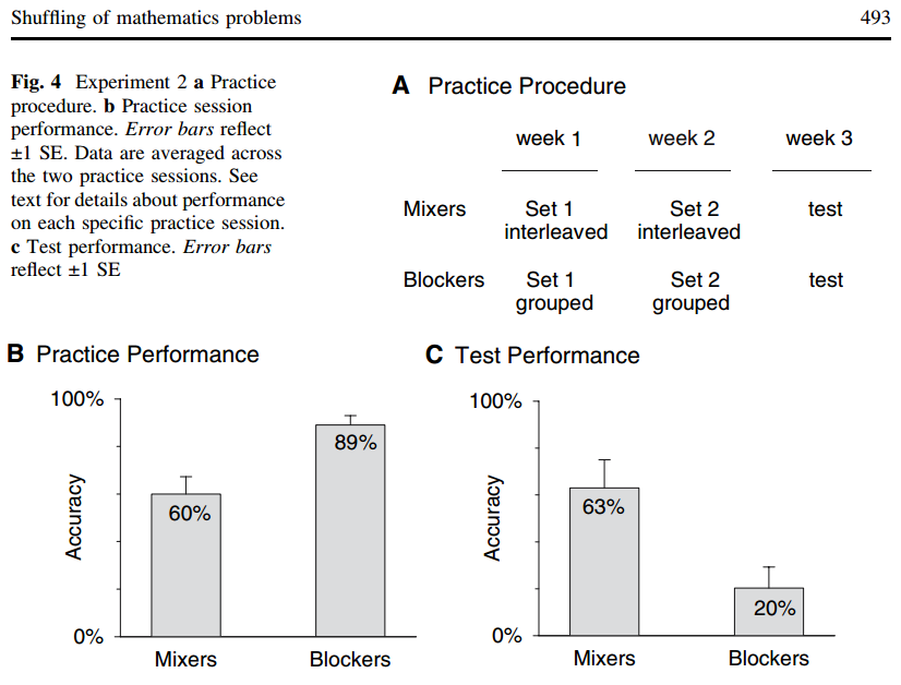 Figure 4: comparison of mixed practice (i.e. interleaved practice) and blocked practice